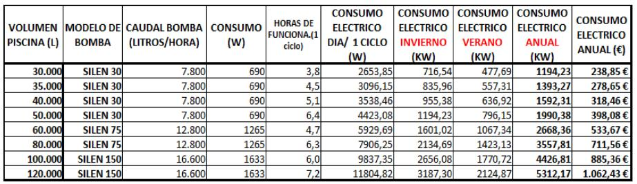 tabla coste energético